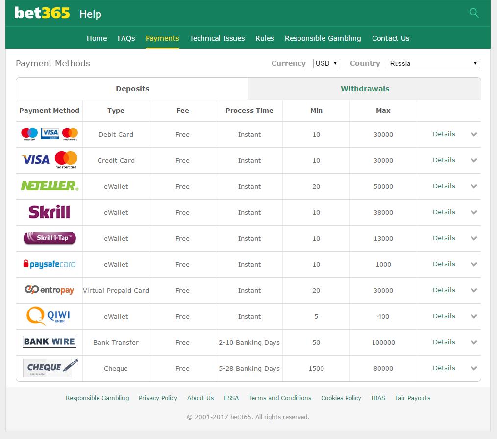 Методы ввода и вывода денег в букмекерской конторе bet365